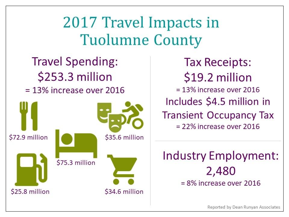 2017 Travel Imapcts