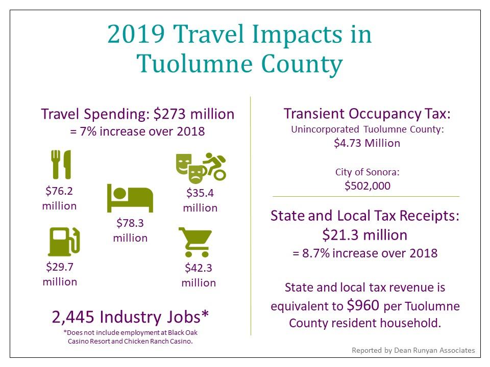 2019 Travel Impacts Graphic